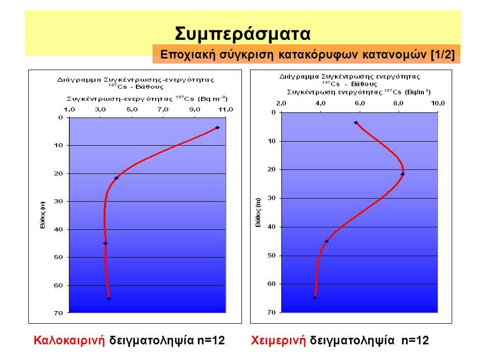 Συμπεράσματα Εποχιακή σύγκριση κατακόρυφων κατανομών [1/2]